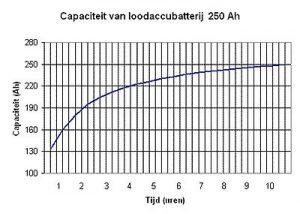 capaciteitskromme 250Ah/20H loodaccu